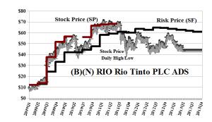 (B)(N) RIO Rio Tinto PLC ADS