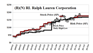 (B)(N) RL Ralph Lauren Corporation