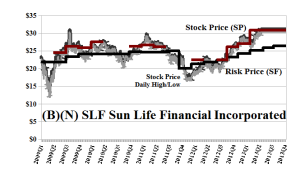 (B)(N) SLF Sun Life Incorporated