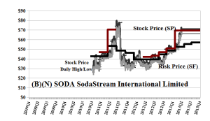 (B)(N) SODA SodaStream International Limited