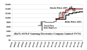 (B)(N) SSNLF Samsung Electronics Company Limited NVTG (OTC)