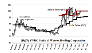 (B)(N) SWHC Smith & Wesson Holding Corporation