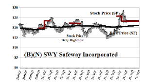(B)(N) SWY Safeway Incorporated - June 2013