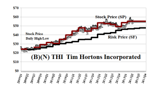(B)(N) THI Tim Hortons Incorporated - June 18 2013
