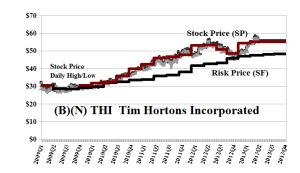 (B)(N) THI Tim Hortons Incorporated - June 2013