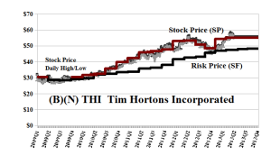 (B)(N) THI Tim Hortons Incorporated - June 2013