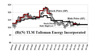 (B)(N) TLM Talisman Energy Incorporated