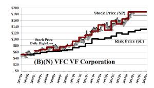 (B)(N) VFC VF Corporation