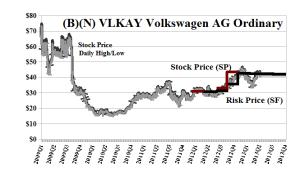 (B)(N) VLKAY Volkswagen AG Ordinary
