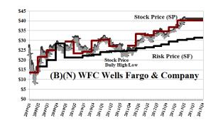 (B)(N) WFC Wells Fargo & Company
