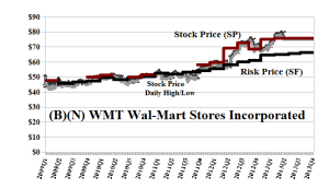 (B)(N) WMT Wal-Mart Stores Incorporated