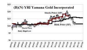 (B)(N) YRI Yamana Gold Incorporated - June 2013