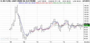 CME Group WTI Crude Oil