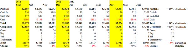 S&P TSX Composite Companies - Cash Flow - June 21, 2013
