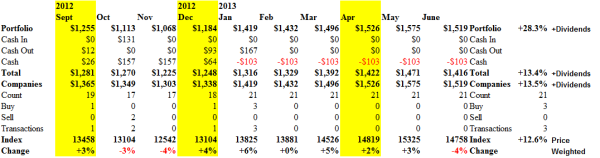The Dow Jones Industrial Companies - Cash Flow - June 21, 2013