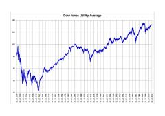 The Dow Jones Utilities Average Since 1929