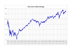 The Dow Jones Utilities Average Since 1929
