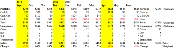 The Perpetual Bond in the Dow Transports - Cash Flow June 21, 2013