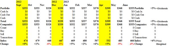 The Perpetual Bond in the Dow Utilities - Cash Flow June 21, 2013