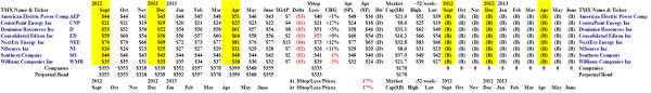The Perpetual Bond in the Dow Utilities - Portfolio June 21, 2013