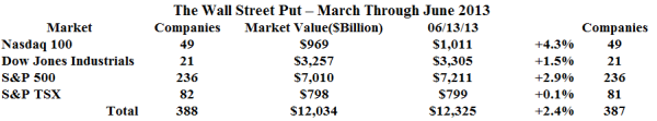 The Wall Street Put - March Through June 2013