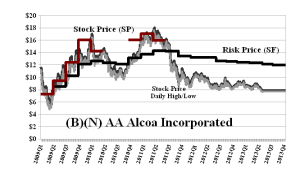 (B)(N) AA Alcoa Incorporated - July 2013