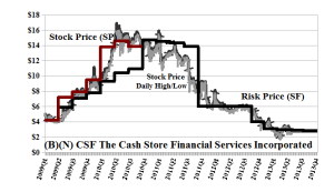 (B)(N) CSF The Cash Store Financial Services Incorporated