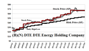 (B)(N) DTE DTE Energy Holding Company