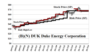 (B)(N) DUK Duke Energy Corporation