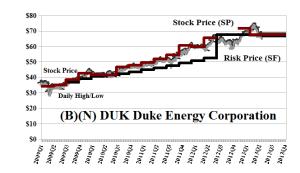 (B)(N) DUK Duke Energy Corporation