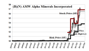 (B)(N) AMW Alpha Minerals Incorporated
