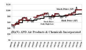 (B)(N) APD Air Products & Chemicals Incorporated