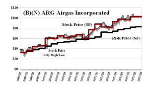 (B)(N) ARG Airgas Incorporated