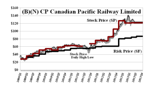 (B)(N) CP Canadian Pacific Railway Limited - August 2013