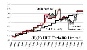 (B)(N) HLF Herbalife Limited - August 2013