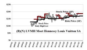 (B)(N) LVMH Moet Hennessy Louis Vuitton SA