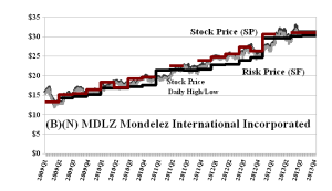 (B)(N) MDLZ Mondelez International Incorporated - August 2013