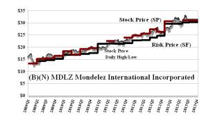 (B)(N) MDLZ Mondelez International Incorporated - August 2013