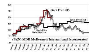 (B)(N) MDR McDermott International Incorporated