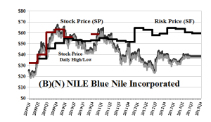 (B)(N) NILE Blue Nile Incorporated