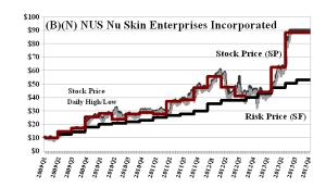 (B)(N) NUS Nu Skin Enterprises Incorporated