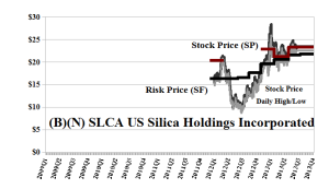 (B)(N) SLCA US Silica Holdings Incorporated