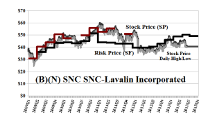 (B)(N) SNC SNC-Lavalin Group Incorporated - August 2013
