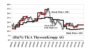 (B)(N) TKA ThyssenKrupp AG