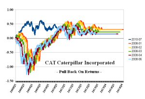 CAT Caterpillar Incorporated - Pull Back On Returns
