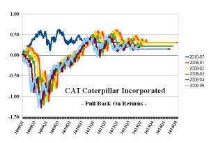 CAT Caterpillar Incorporated - Pull Back On Returns