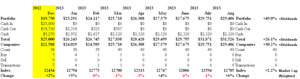 S&P TSX On Golden Pond - Cash Flow