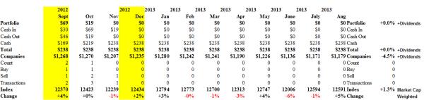 S&P TSX Patient Portfolio - Cashflow - August 2013
