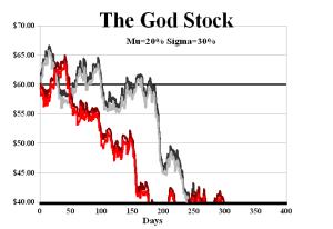 The God Stock 5