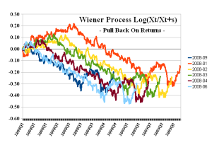 Wiener Process - Pull Back On Returns 1